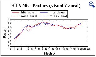 chart miss