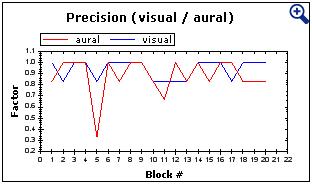 chart precision